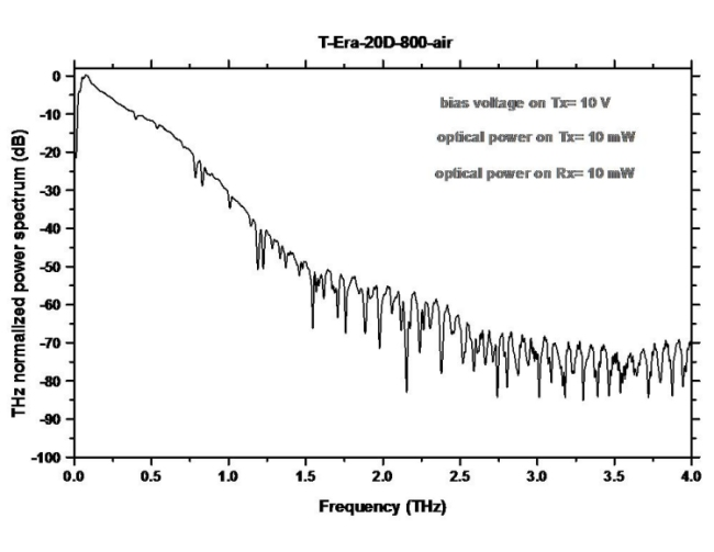 Terahertz T-Era-20D-800-Air Sensor Application Graph 2